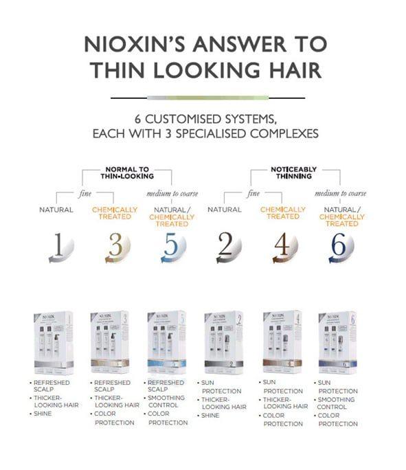 nioxin schema - MAN ITSELF - Spécialiste des produits de soin visage, rasage, corps, cheveux, bouche, accessoires et idées cadeaux homme